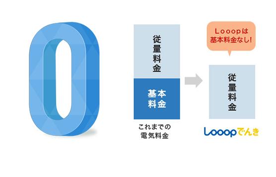 looopでんき基本料金0円
