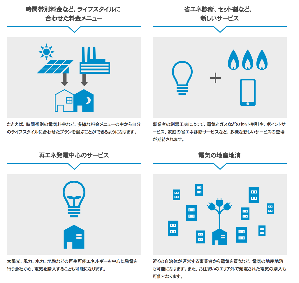 電力自由化について詳しく